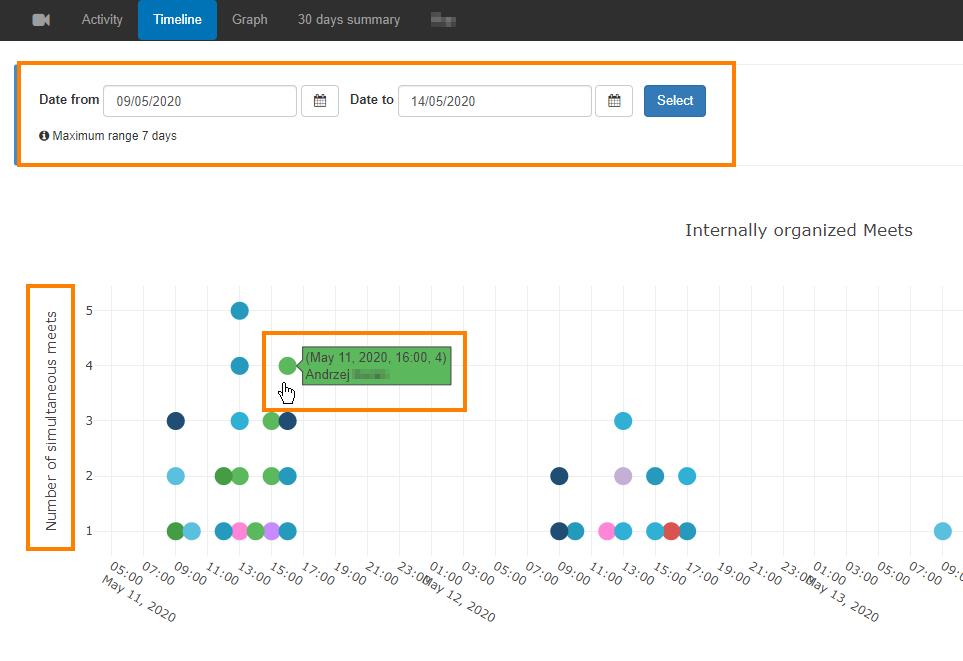 GAT+ | Extensive Google Meet audit 2