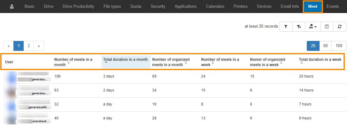 GAT+ | Google Meet Users Activity Report 2