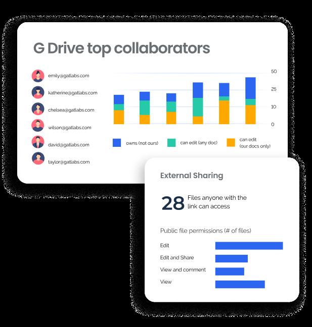 Google Drive Management 1